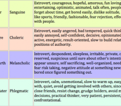 http://www.wisewives.org/blog/2013/03/11/47-temperaments-know-yourself-know-your-spouse-p2